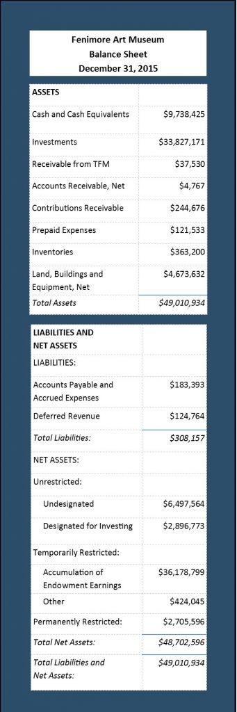 FAM Balance Sheet